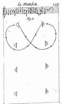La Matelote, figure 3
